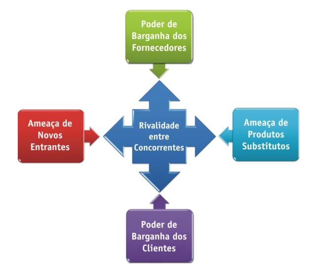 Cinco_Forças_de_Porter